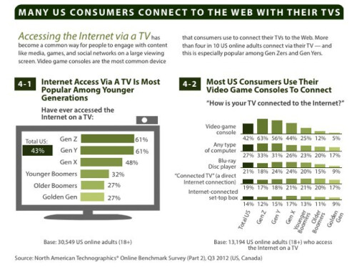 US tablet ownership doubled in 2012