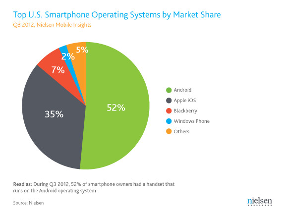 Nielsen: again more smartphones than feature phones in Q3, Android and iOS keep on mauling the competition