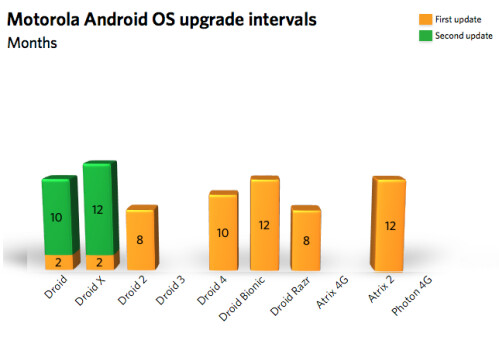 Average Android updating time for manufacturers and carriers