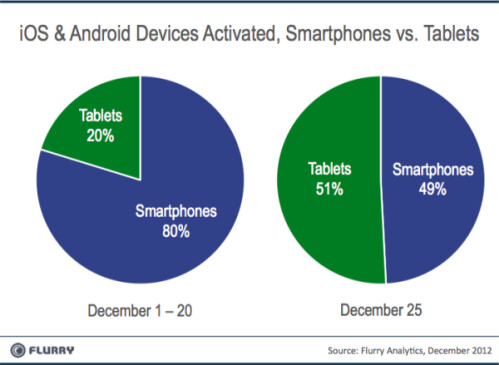 iOS and Android activations on Christmas Day