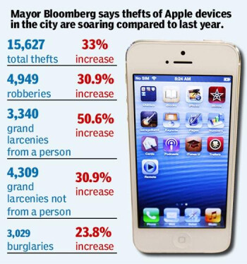 Big Apple thefts of little Apple devices are on the rise