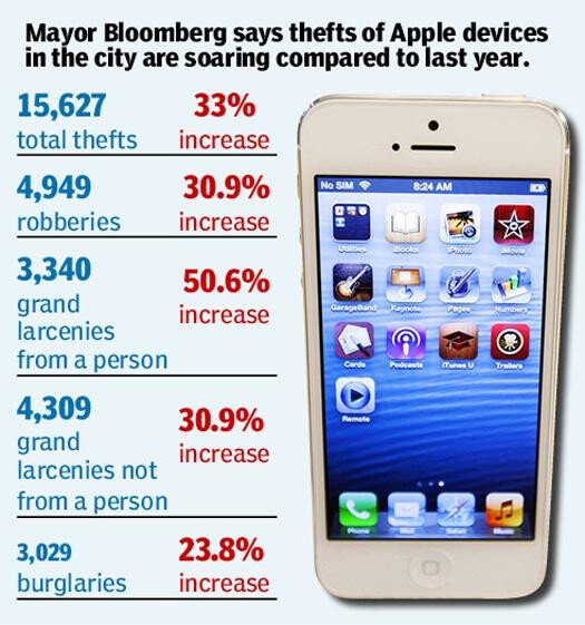 Big Apple thefts of little Apple devices are on the rise - Big Apple thefts of little Apple devices up 33% in 2012