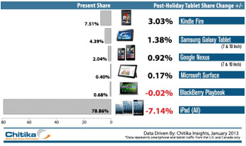 The winners and losers of web traffic market share this Christmas