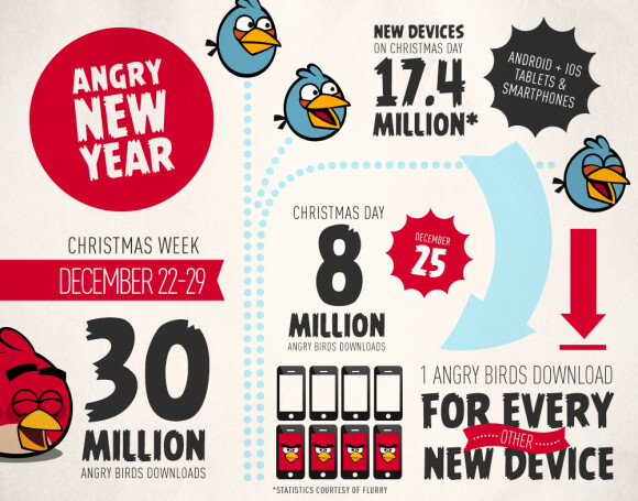 Angry Birds was downloaded 8 million times this past Christmas - Angry Birds downloaded 8 million times on Christmas Day