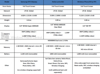 Specifications for the Samsung ATIV Odyssey Windows Phone for Verizon leak