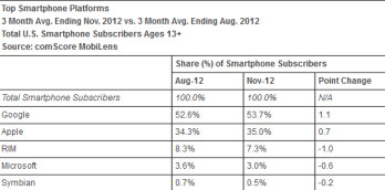 Samsung and Android lead comScore's latest survey