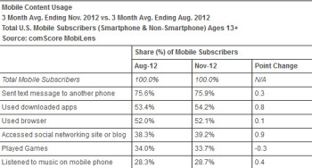 Most people have texted on their smartphone