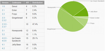 Android 4.x now almost 40  of the ecosystem