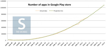 Google Play expected to hit 1 million apps by June