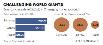 Lenovo says it has a shot to take over the top spot from Samsung in the Chinese market