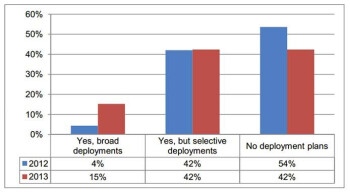 While 57% of CIOs will arm employees with tablets in 2013, 15% plan on a broad deployment