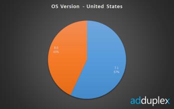43% of U.S. Windows Phone users are using Windows Phone 8