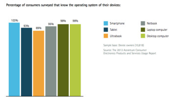 100% of smartphone owners knew the OS running their device