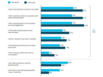 Surprise! Most consumers don't care if they are using iOS, Android or Windows