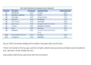 Facebook used on 86  of iOS devices, Google rules Android