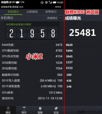 2GHz dual-core Intel Atom benchmark (left) and the XiaoMi Phone 2 vs the Lenovo IdeaPhone K900 (right)