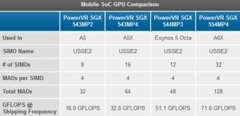 SoC benchmark results