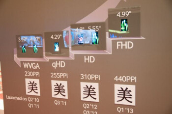 The display at far right could be headed to the Samsung Galaxy S IV