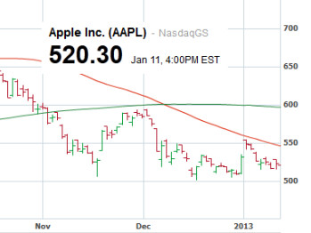 Is today the day that Apple's shares crack $500?