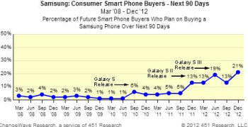 Both Apple and Samsung see demand for their flagship models peak at launch