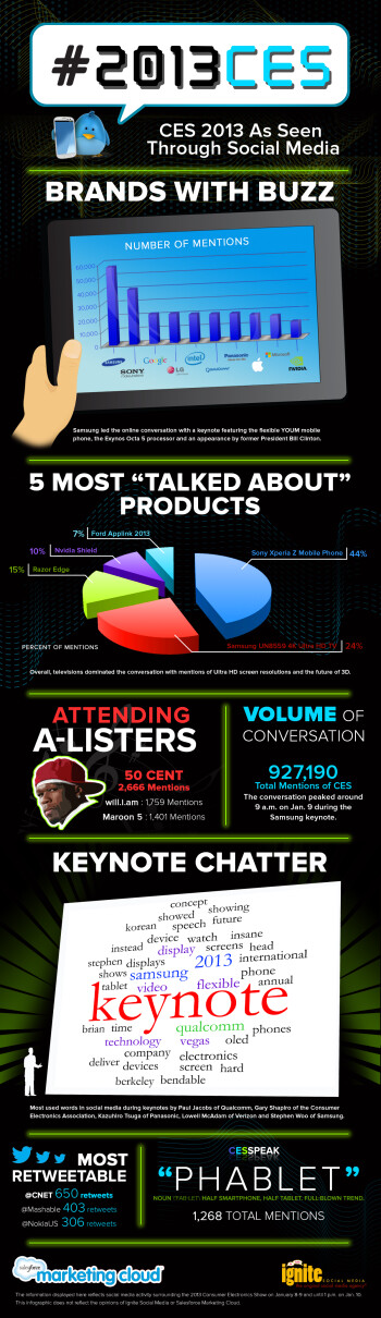 Infographic: Sony Xperia Z the most talked about product, Samsung the most talked about mfr at CES