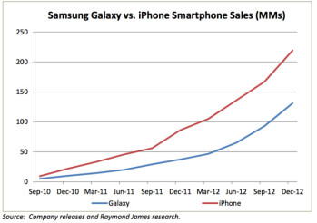 Charts show Apple's lead has increased over the last year
