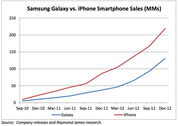 Analyst Apple Iphone Has Sold 88 Million More Units Than
