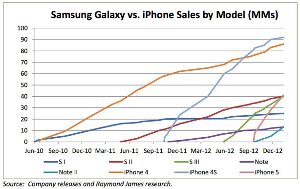 iphone sales vs samsung analyst apple iphone has sold 88 million more units than 2550