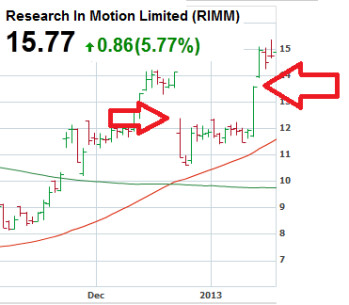 This Island Reversal pattern on RIM's chart is bullish