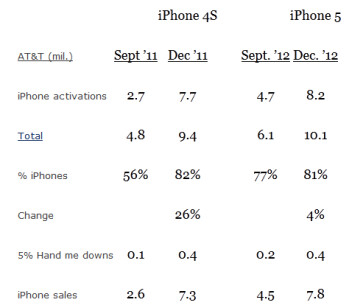 Apple iPhone activations for AT&T (L) and Verizon (R)