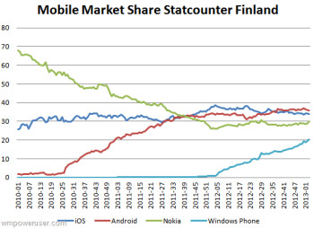 Android has the leading share of mobile browser use in Finland