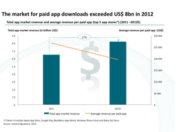 Revenue from paid apps soared 27% to $8 billion in 2012