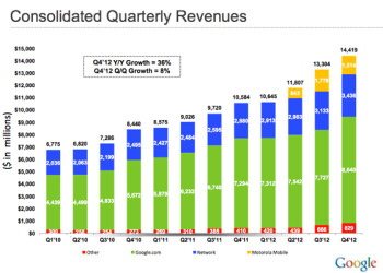 Google announces $14.4 billion in revenue, $1.51 billion for Motorola in Q4 2012