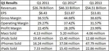 Apple's first quarter numbers