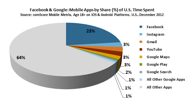 Facebook's app is sticky - Five of the top six mobile apps in the U.S. during December, were from Google