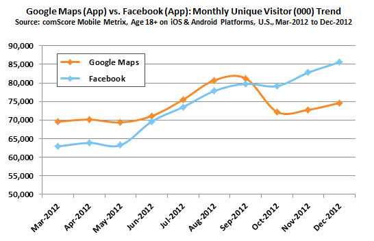 Facebook took over the top spot late last year - Five of the top six mobile apps in the U.S. during December, were from Google