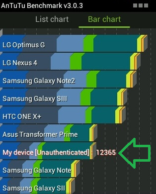 The Yolo outscored the Samsung GALAXY Note on the AnTuTu benchmark test