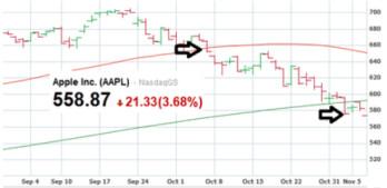 A real bearish chart-$100 points ago