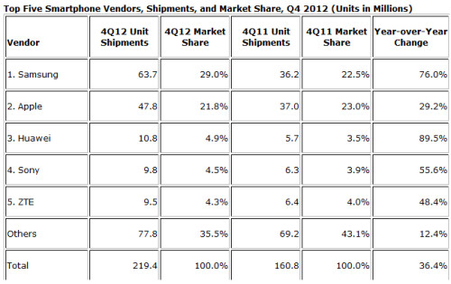 Global Q4 and 2012 market share