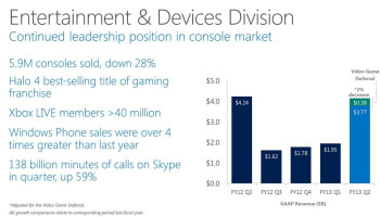 Microsoft reports higher profit margin than Apple, Google or Samsung, phone division hauls in $546 million