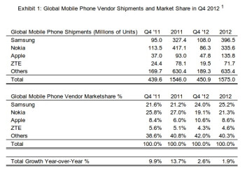 1.6 billion phones shipped in 2012, Samsung, Apple and Nokia are top three makers