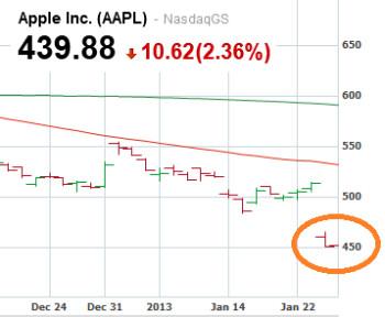 Apple's market cap has fallen under Exxon's