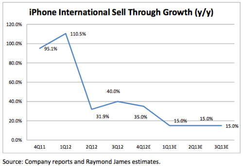 Apple iPhone sell-through growth slows down globally
