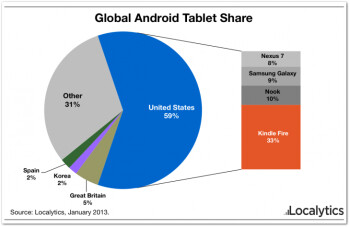 The Amazon Kindle Fire leads the way in the U.S. among Android tablets