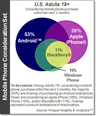 53% of those surveyed will buy an Android phone in the next three months - Survery says: 19% of U.S. consumers are thinking about buying a Windows Phone in the next three months