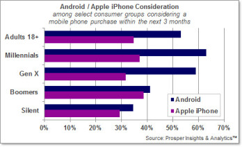 53% of those surveyed will buy an Android phone in the next three months