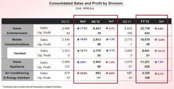 LG's earnings for Q4 and all of 2012