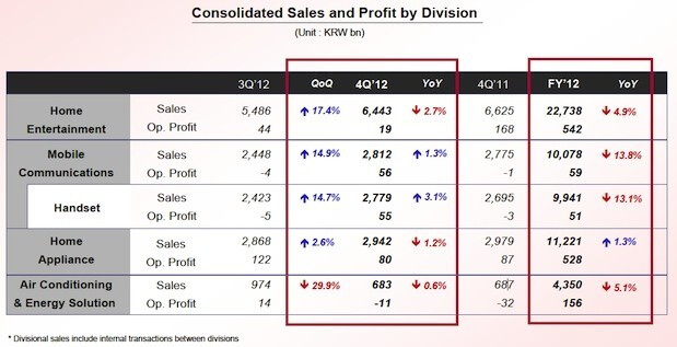 LG's earnings for Q4 and all of 2012 - LG's handset division reports $47 million profit for 2012