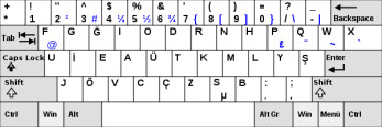 The strange design of the Turkish keyboard