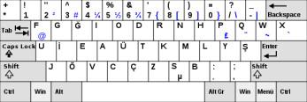 The strange design of the Turkish keyboard